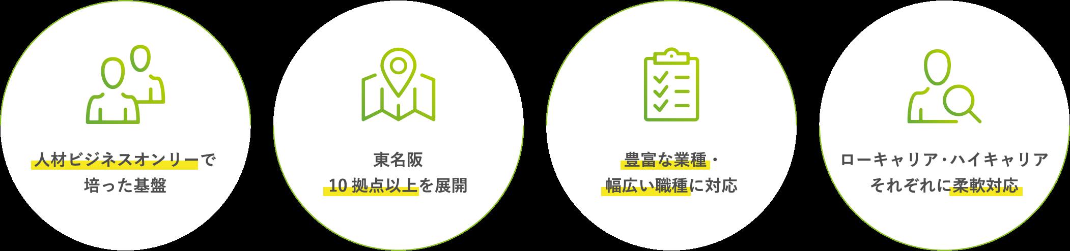 人材ビジネスオンリーで 培った基盤 / 東名阪10拠点以上を展開 / 豊富な業種・幅広い職種に対応 / ローキャリア・ハイキャリアそれぞれに柔軟対応